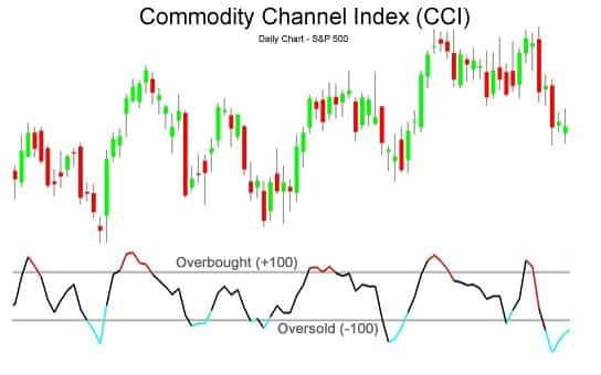 График с индикатором cci