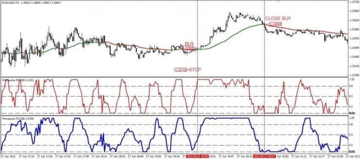 Форекс торговля на м1
