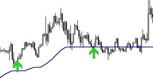 Индикатор Trend Master