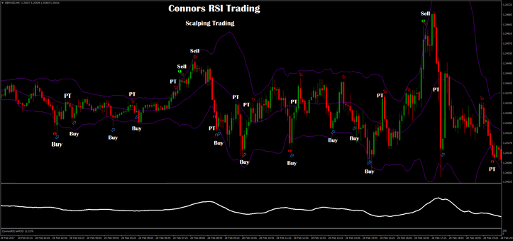 Connors RSI Alerts