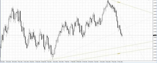 dx trade c4 nitro