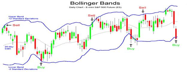 Индикатор bb rsi