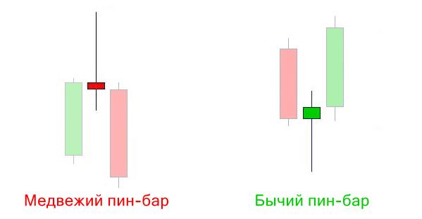 Индикатор Пин Баров