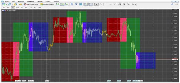 индикатор торговых сессий mt5