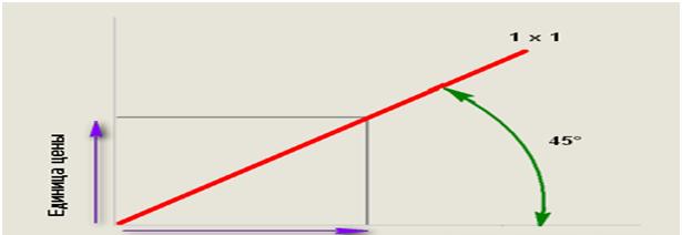 индикатор веер Ганна