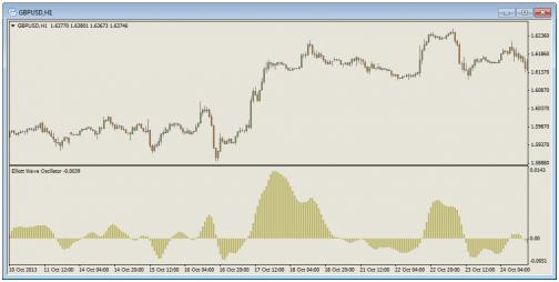 индикатор watl в Форекс