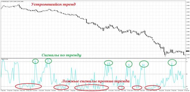 Индикатор Wpr