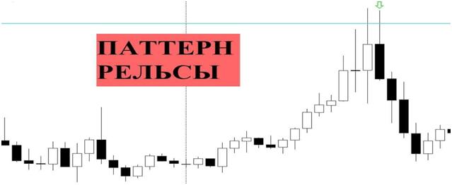индикатора Паттерн рельсы