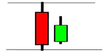 индикатора price action в Форекс