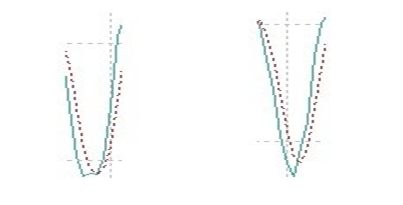 Использование индикатора Стохастик