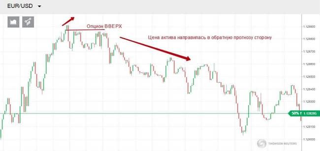 корреляция валютных пар в бинарных опционах