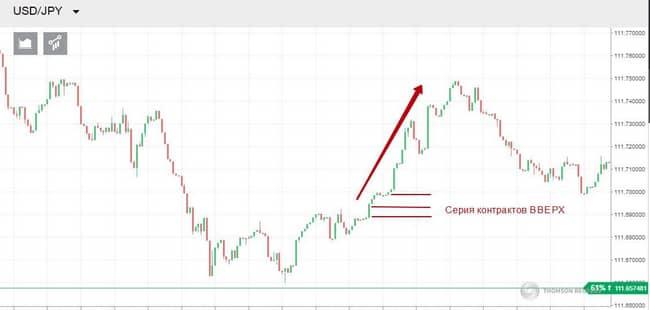 Прогноз на корреляции валют