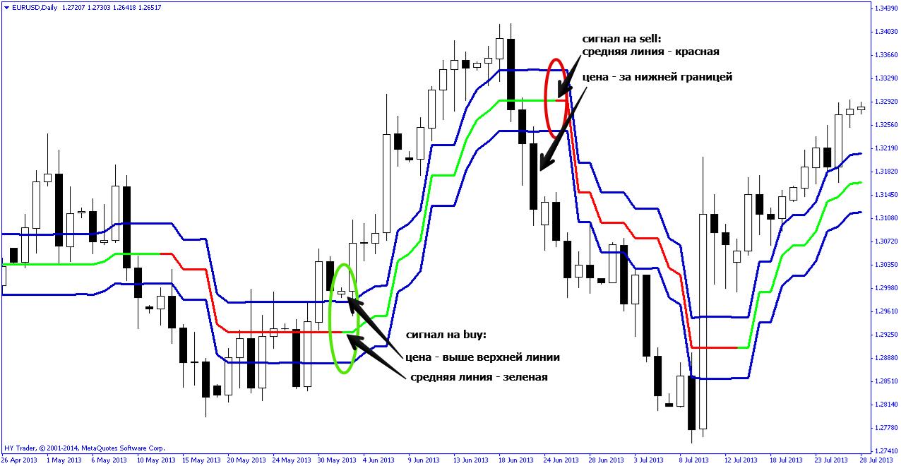 индикатор среднего хода цены форекс
