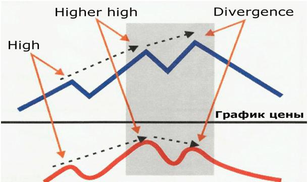 Стратегия Forex Master Method
