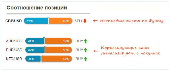 стратегия корреляция валютных пар