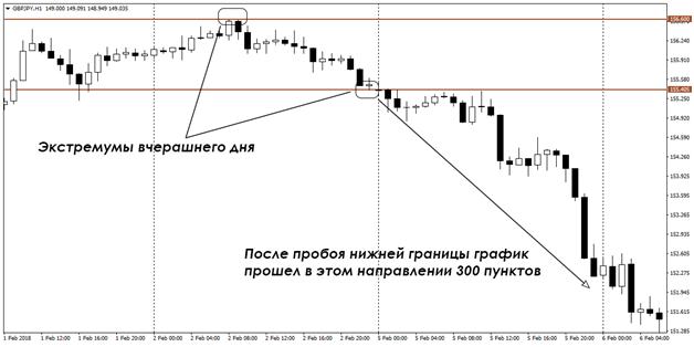 Стратегия на Форекс рынке 100 пунктов в день