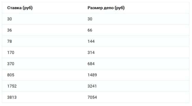 Таблица мартингейла в рублях